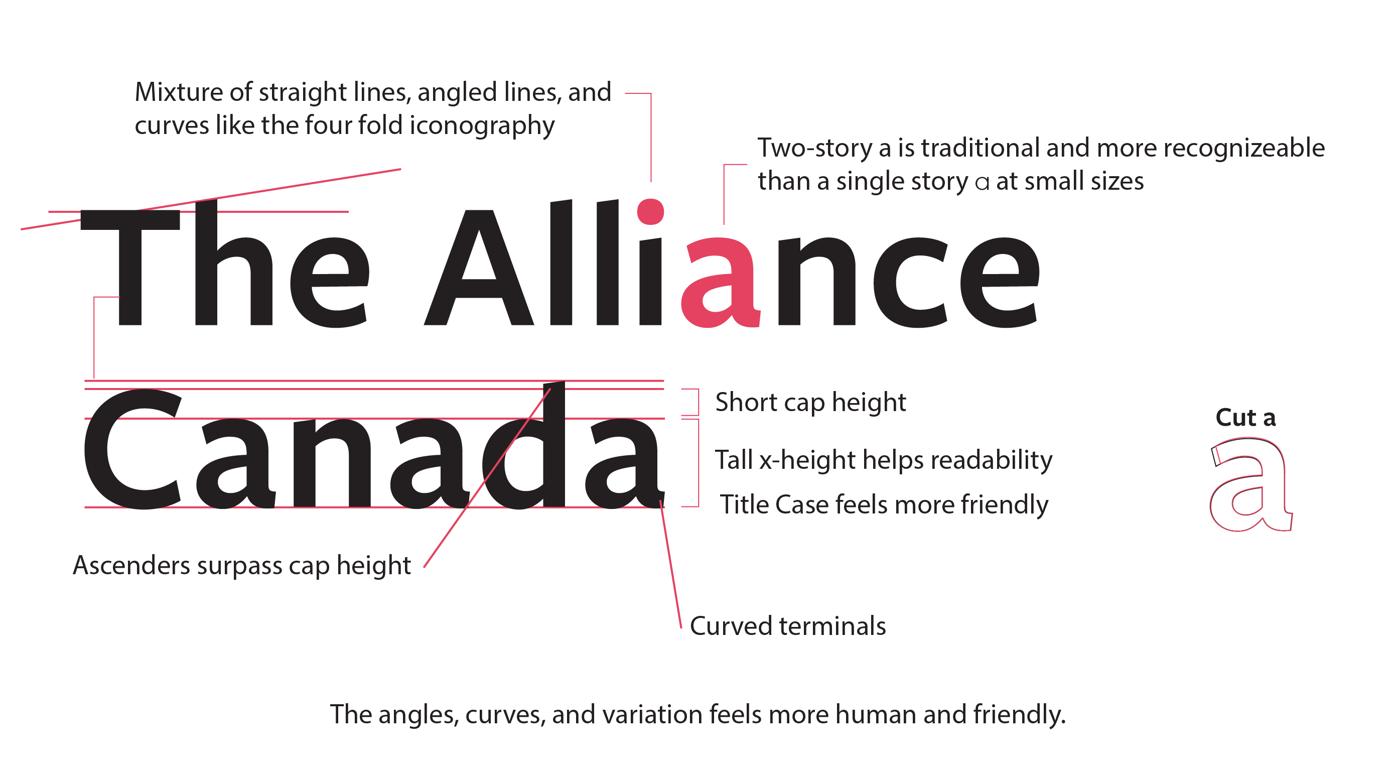 Alliance Canada typography process. Text reads: Mixture of straight lines, angled lines, and curves like the four fold iconography. Two-story a is traditional and more recognizeable than a single story a at small sizes. Ascenders surpass cap height. Short cap height. Tall x-height helps readability. Title Case feels more friendly. Curved terminals. The angles, curves, and variation feels more human and friendly.