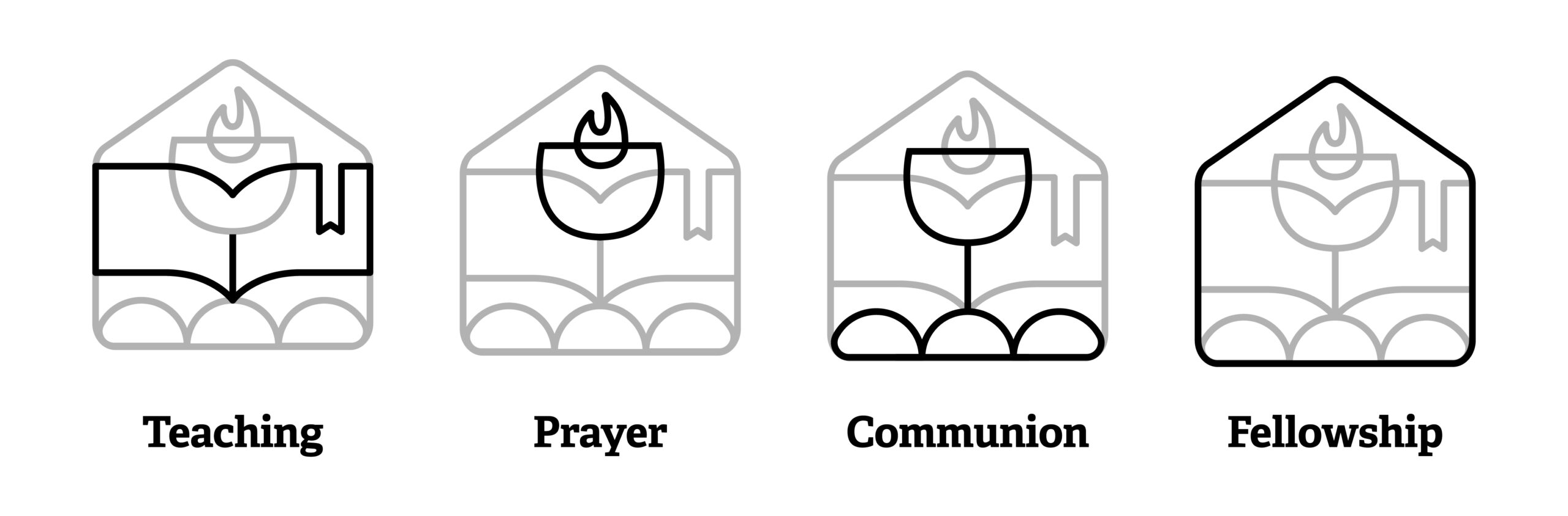 They Devoted Themselves Concepts; Teaching, Prayer, Communion, Fellowship